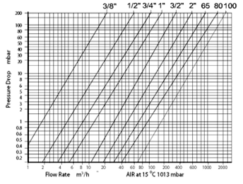 The chart indicates flow for Air. For natural gas, a correction factor of 1.28 is required.